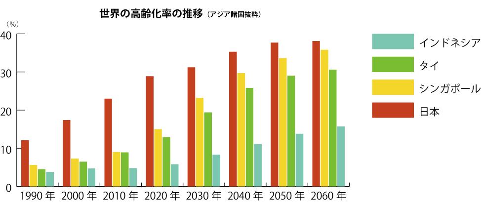 世界の高齢化率推移
