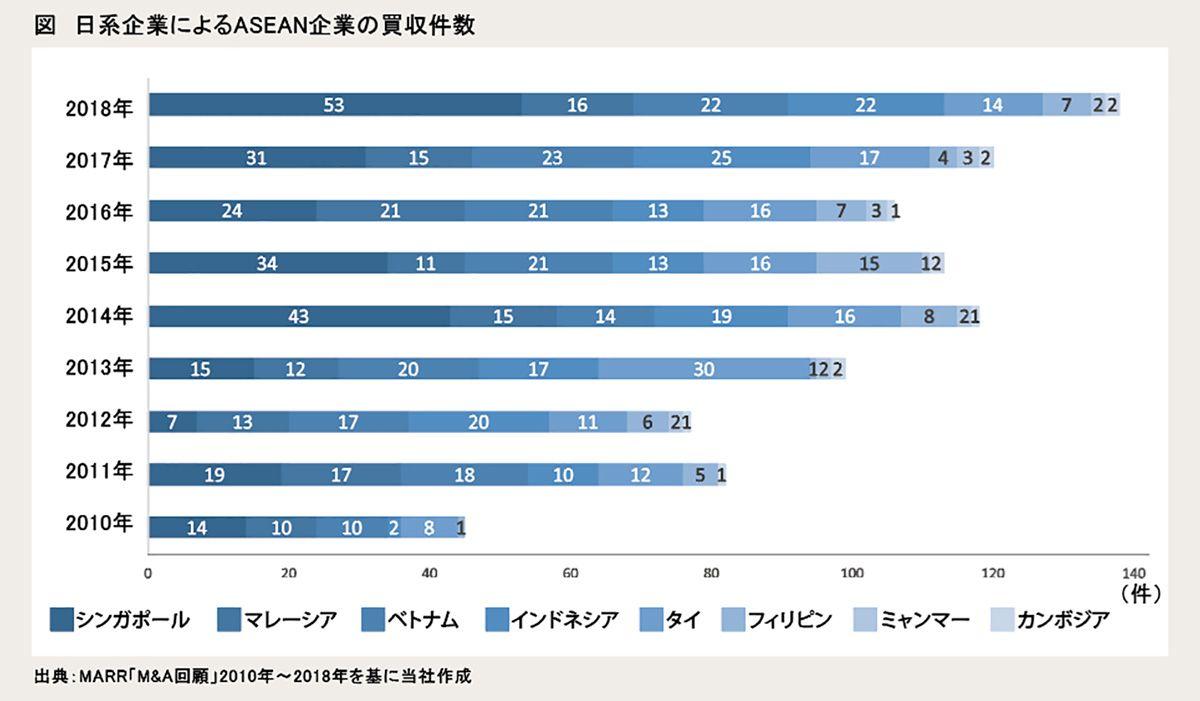 図:日系企業によるASEAN企業の買収件数