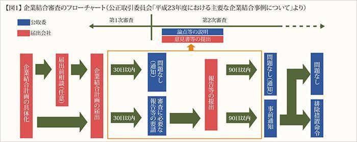 図1 企業結合審査のフローチャート(公正取引委員会「2011年度における主要な企業結合事例について」より)