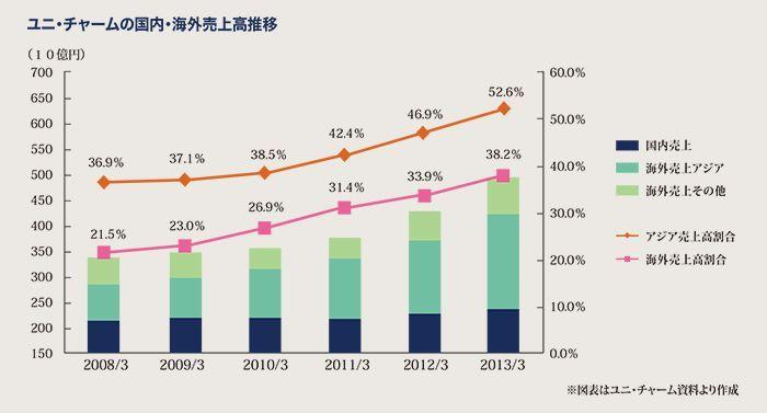 ユニ・チャームの国内・海外売上高推移