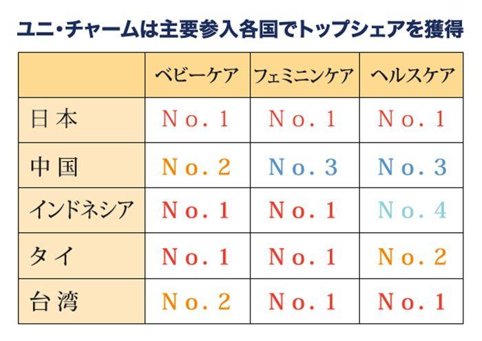 ユニ・チャームは主要参入各国でトップシェアを獲得