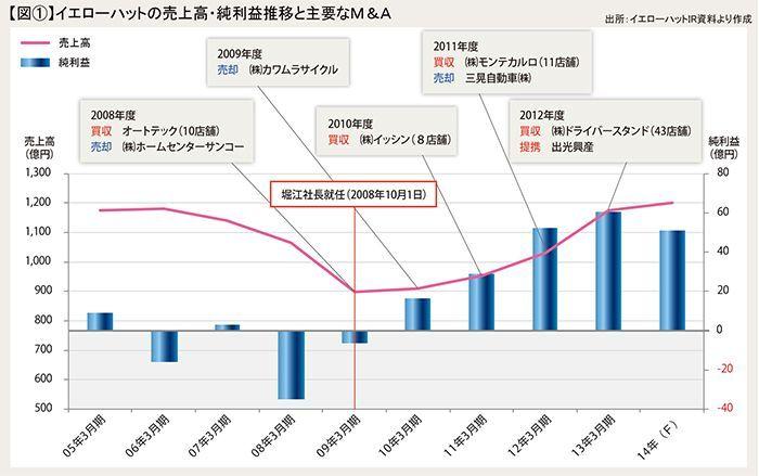 図1 イエローハットの売上高・純利益推移と主要なM&A