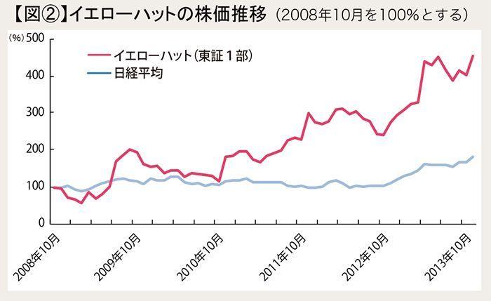 図2 イエローハットの株価推移(2008年10月を100%とする)