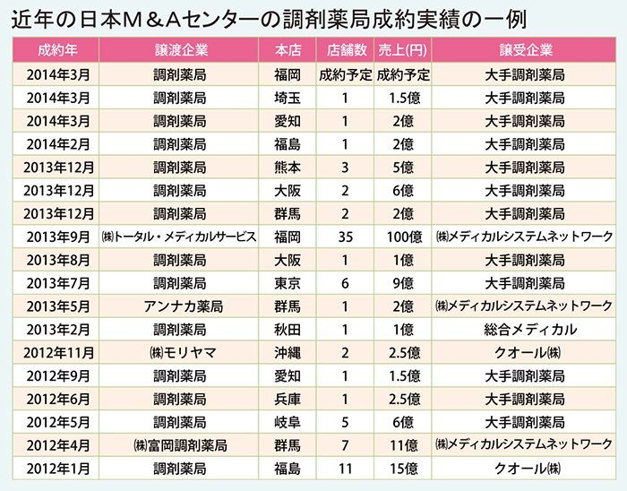 近年の日本M&Aセンターの調剤薬局成約実績の一例
