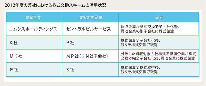 2013年度の弊社における株式交換事例