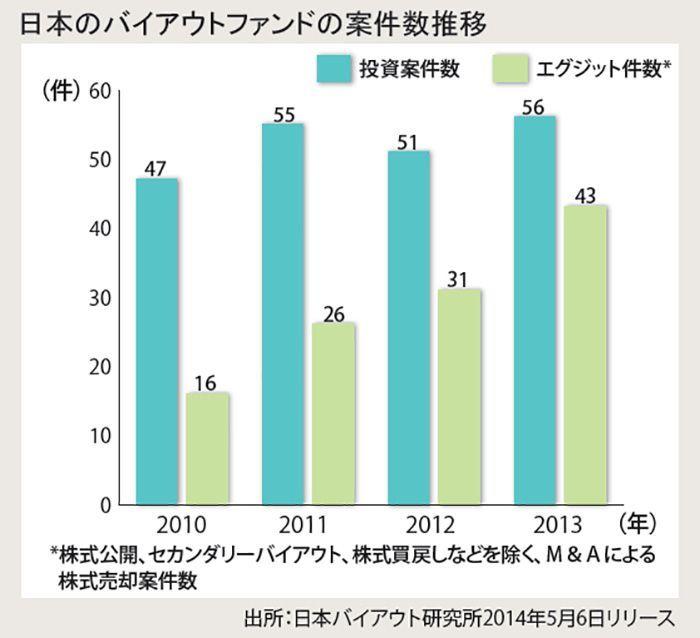 日本のバイアウトファンドの案件数推移
