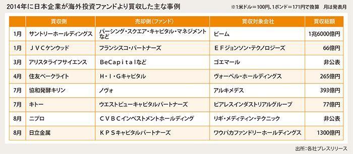 2014年に日本企業が海外投資ファンドより買収した主な事例