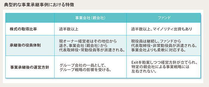 典型的な事業承継事例における特徴