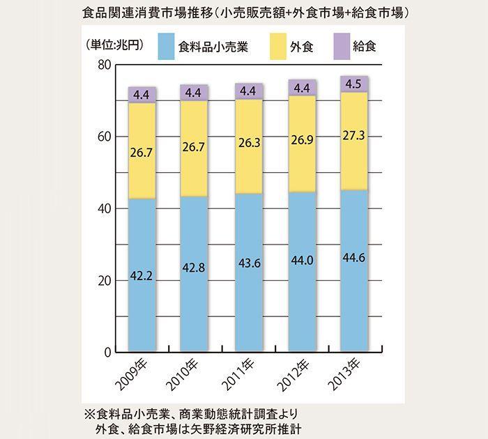食品関連消費市場推移(小売販売額+外食市場+給食市場)