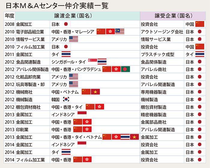 表1 日本M&Aセンター仲介実績一覧