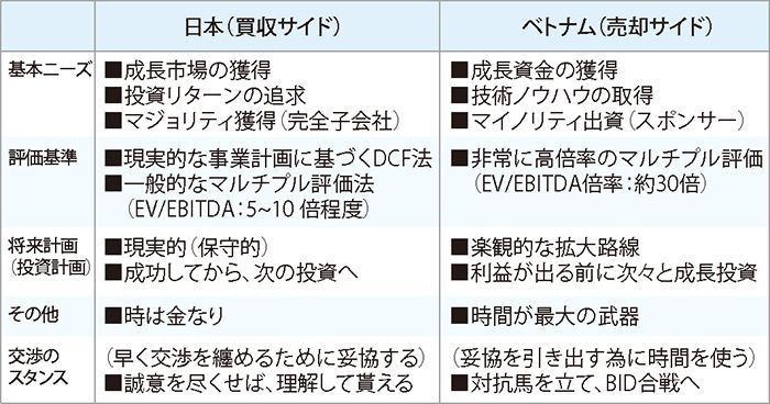(IN-OUT)における当事者の一般的な期待値
