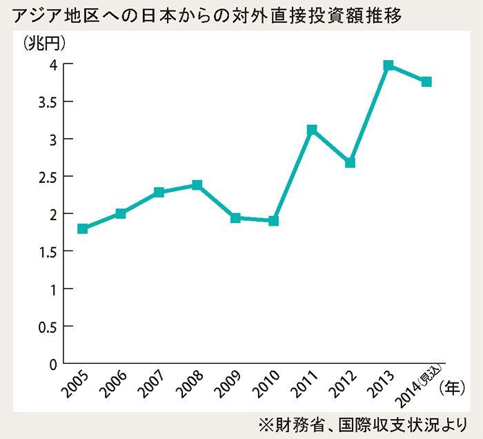 アジア地区への日本からの対外直接投資額推移
