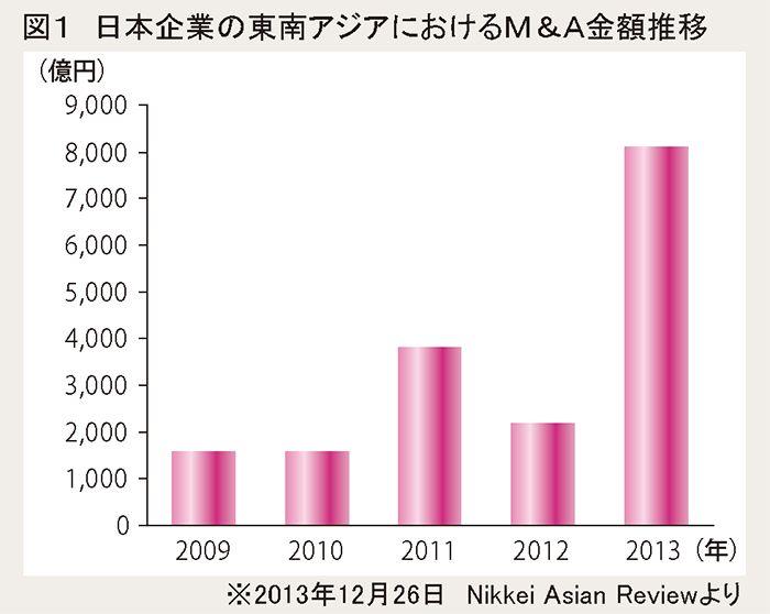 図1 日本企業の東南アジアにおけるM&A金額推移