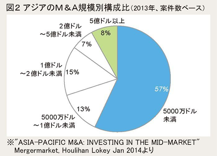 図2 アジアのM&A規模別構成比(2013年、案件数ベース)