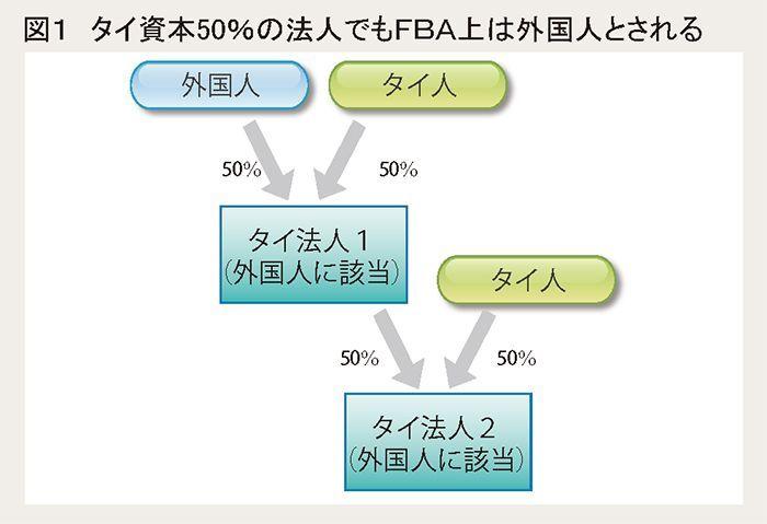 図1 タイ資本50%の法人でもFBA上は外国人とされる