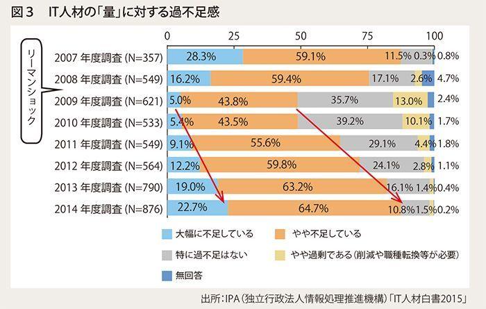 図3 IT人材の「量」に対する過不足感