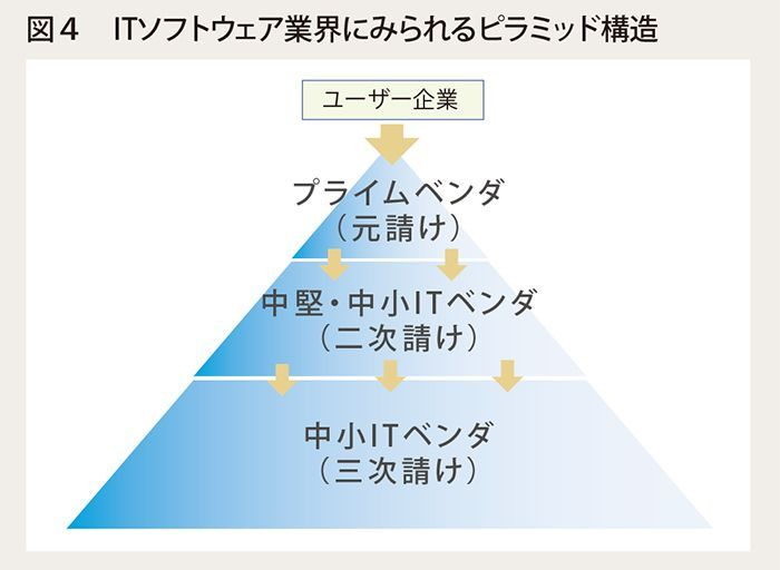 図4 ITソフトウェア業界にみられるピラミッド構造