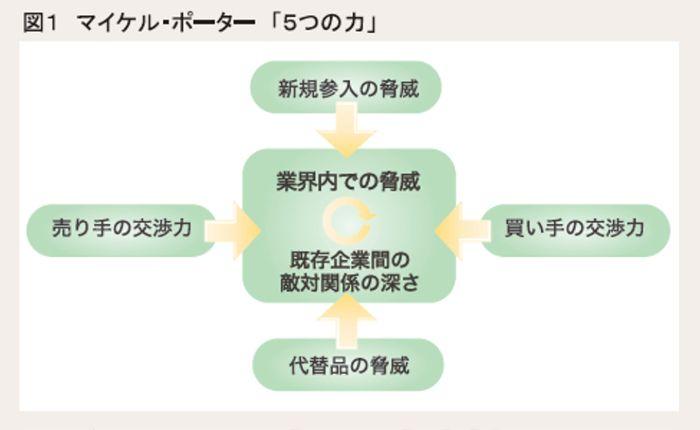 図1 マイケル・ポーター「5つの力」