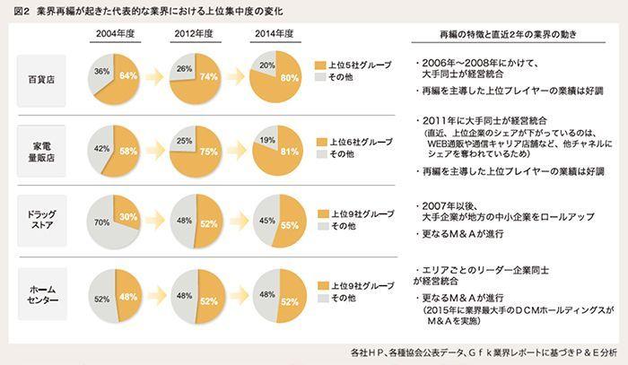 図2 業界再編が起きた代表的な業界における上位集中度の変化