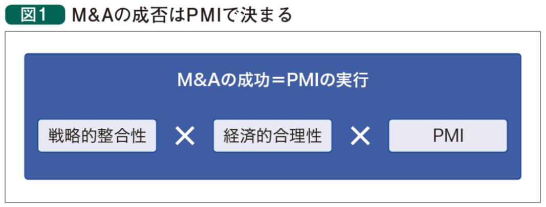 M&Aの成否はPMIで決まる