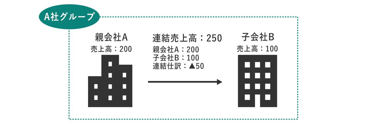 個別会計と連結会計