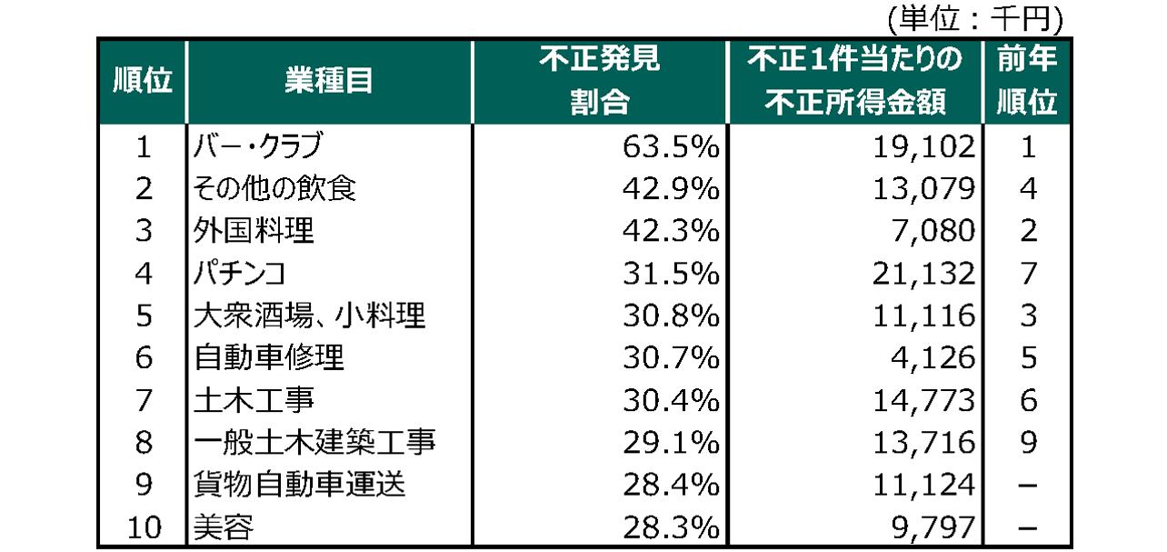 国税庁「令和元事務年度法人税等の調査実績」