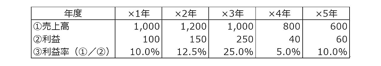 成長性分析-2