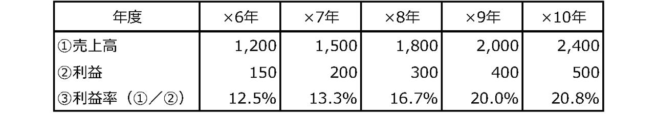 成長性分析-3