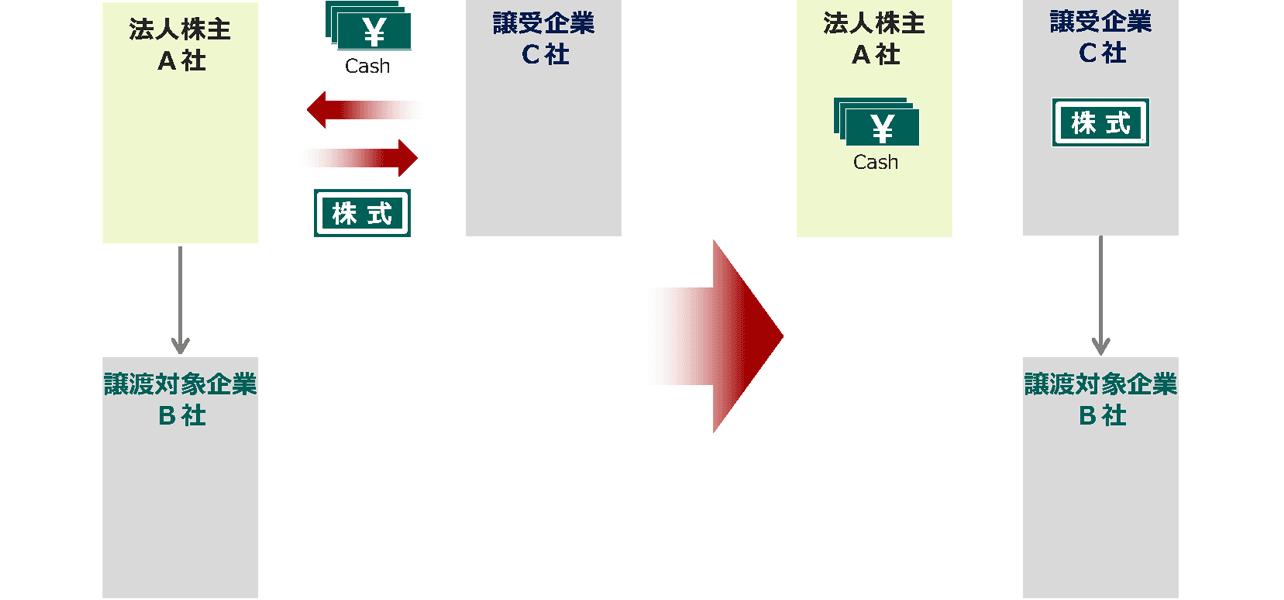 株式譲渡スキーム