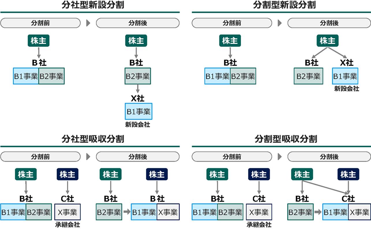 会社分割のパターン