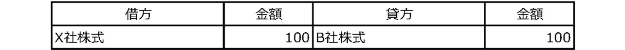 表 4-3-1