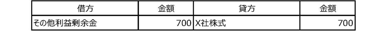 表 4-3-2-2