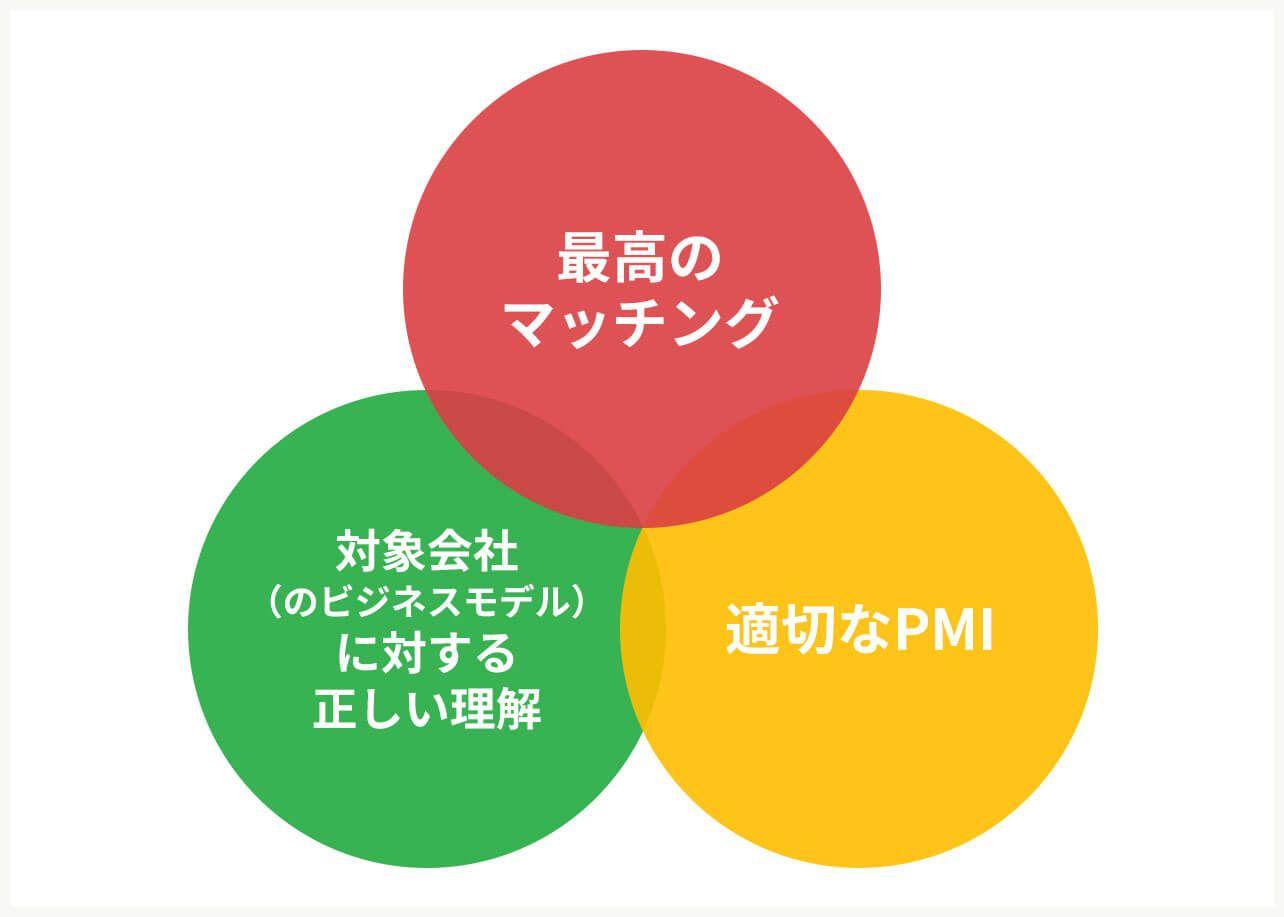 "M&Aを""成功""させるための3つの要素"