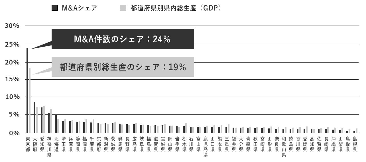 M&Aの実績と県別総生産の比較