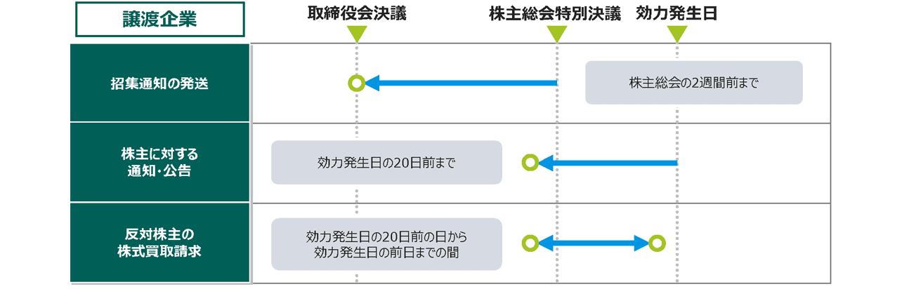 事業譲渡の手続イメージ