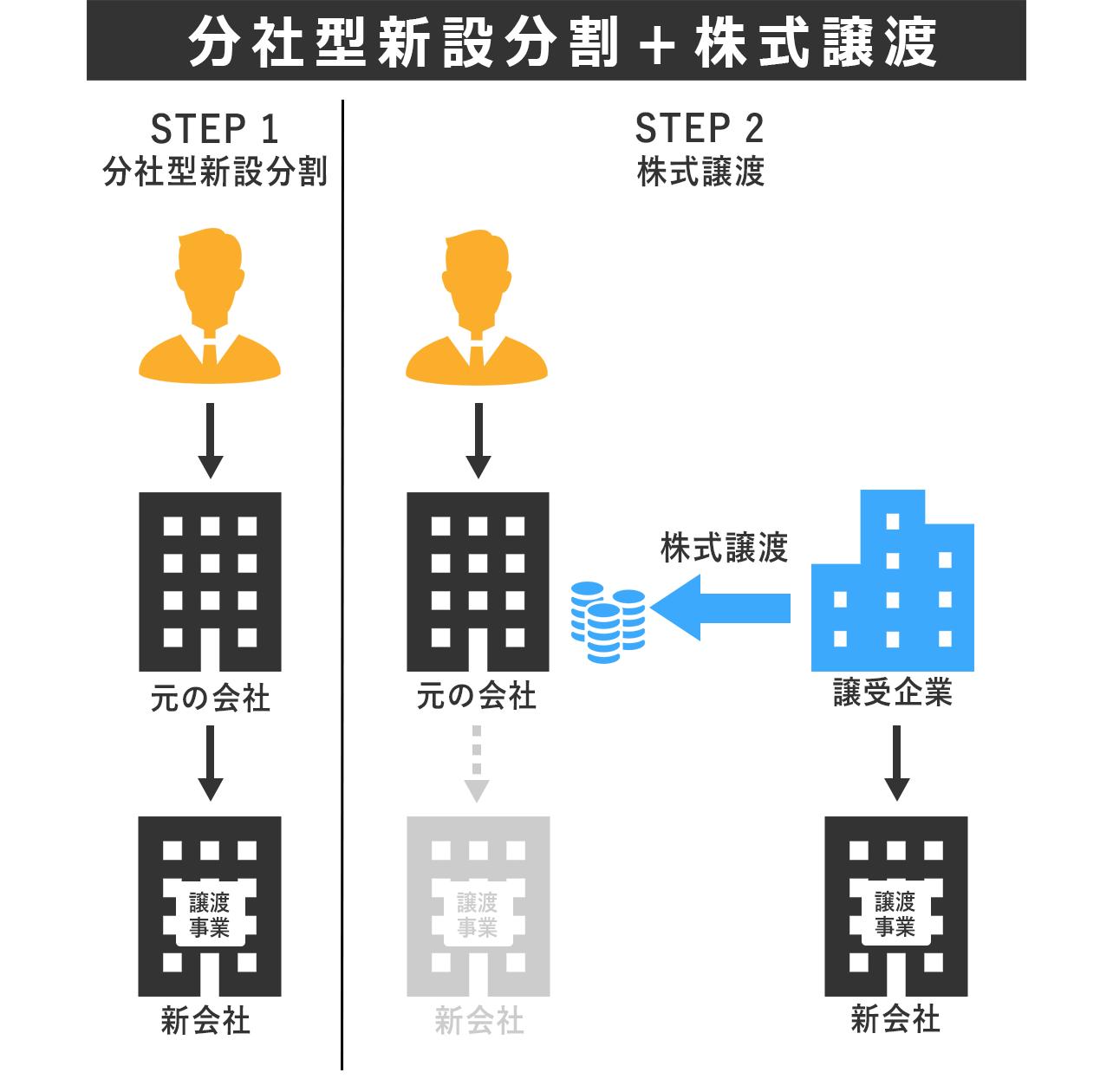 分社型新設分割+株式譲渡