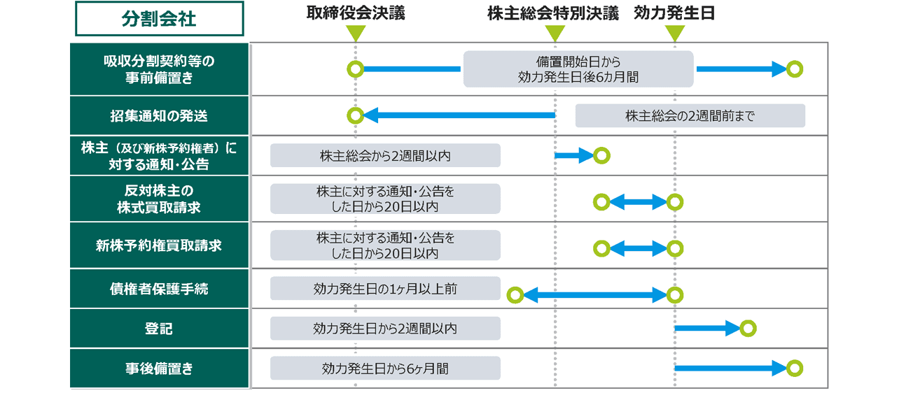 対象会社(=分割会社)の手続のイメージ