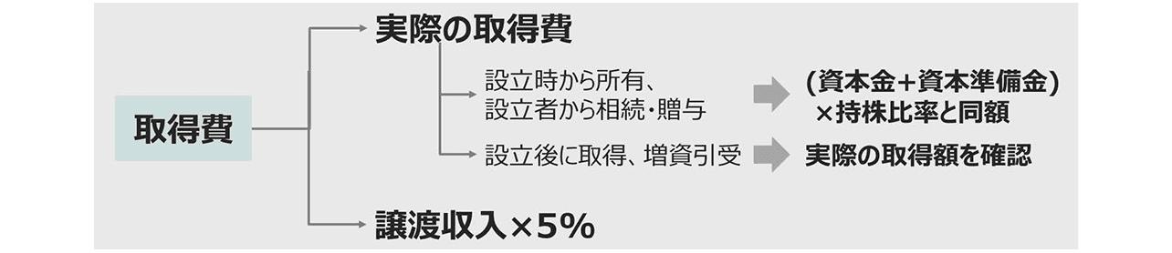 t個人の株式譲渡における取得費