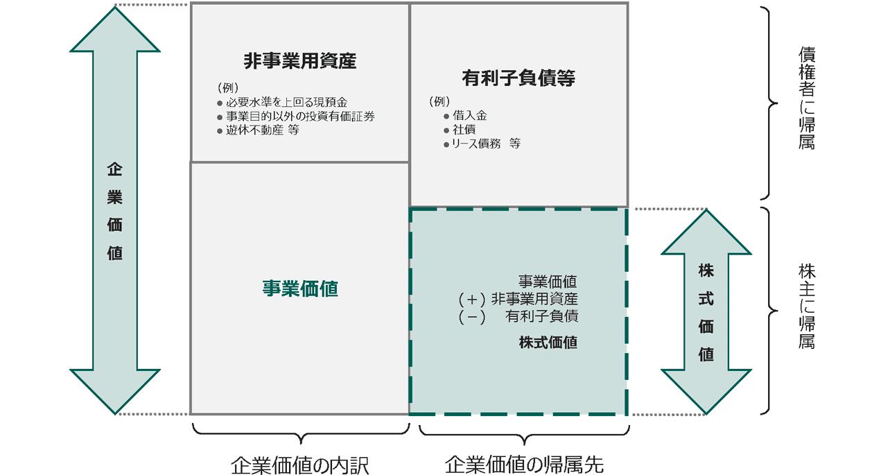 企業価値評価の枠組み
