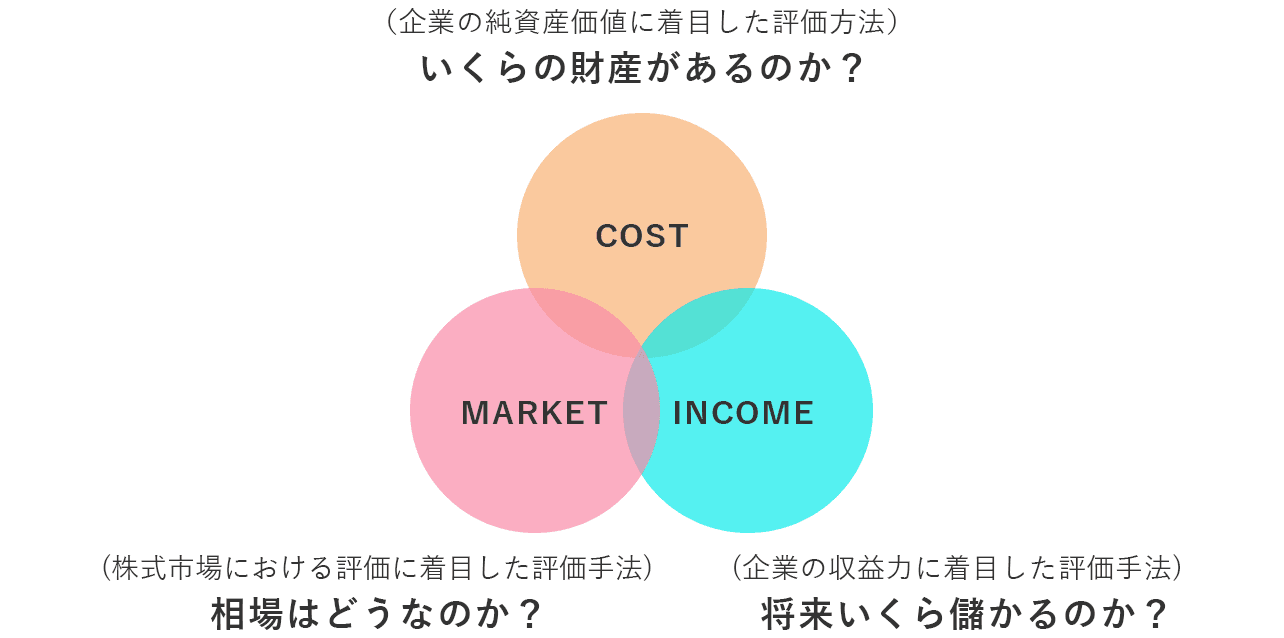 企業価値評価の全体像