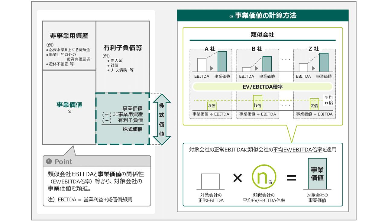 EV/EBITDA倍率法での計算手順