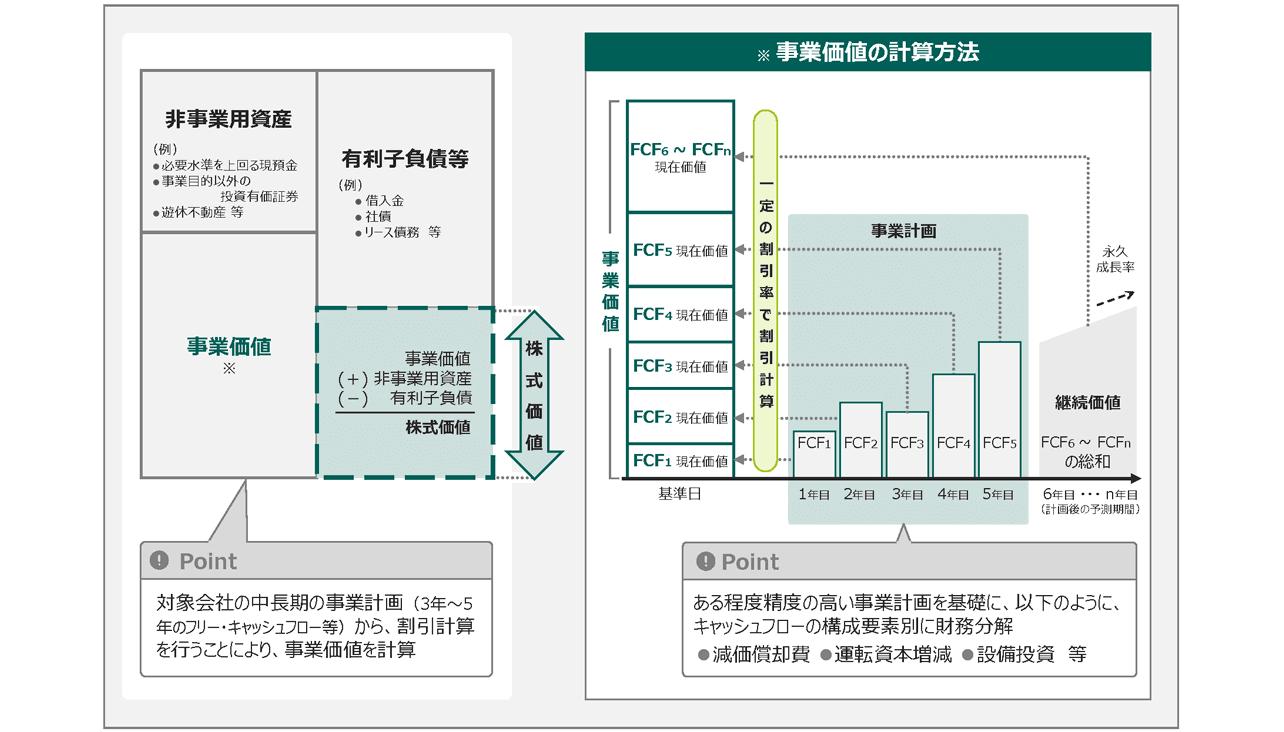 DCF法での計算手順