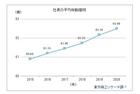 社長年齢と業績は逆相関関係 平均年齢は62.49歳に上昇 東京商工リサーチ調査