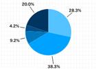 若手経営者の7割がM&Aに好意的 【若手経営者のM&A意識調査】